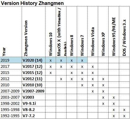 Zhangmen FAQS
